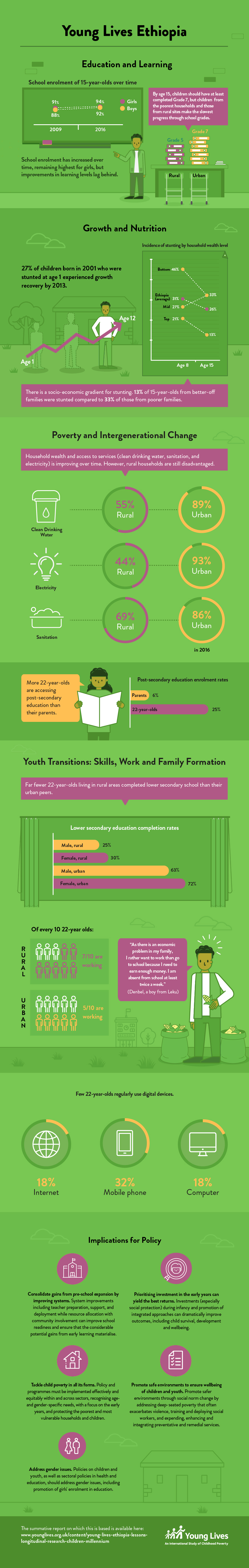 Young Lives Ethiopia infographic