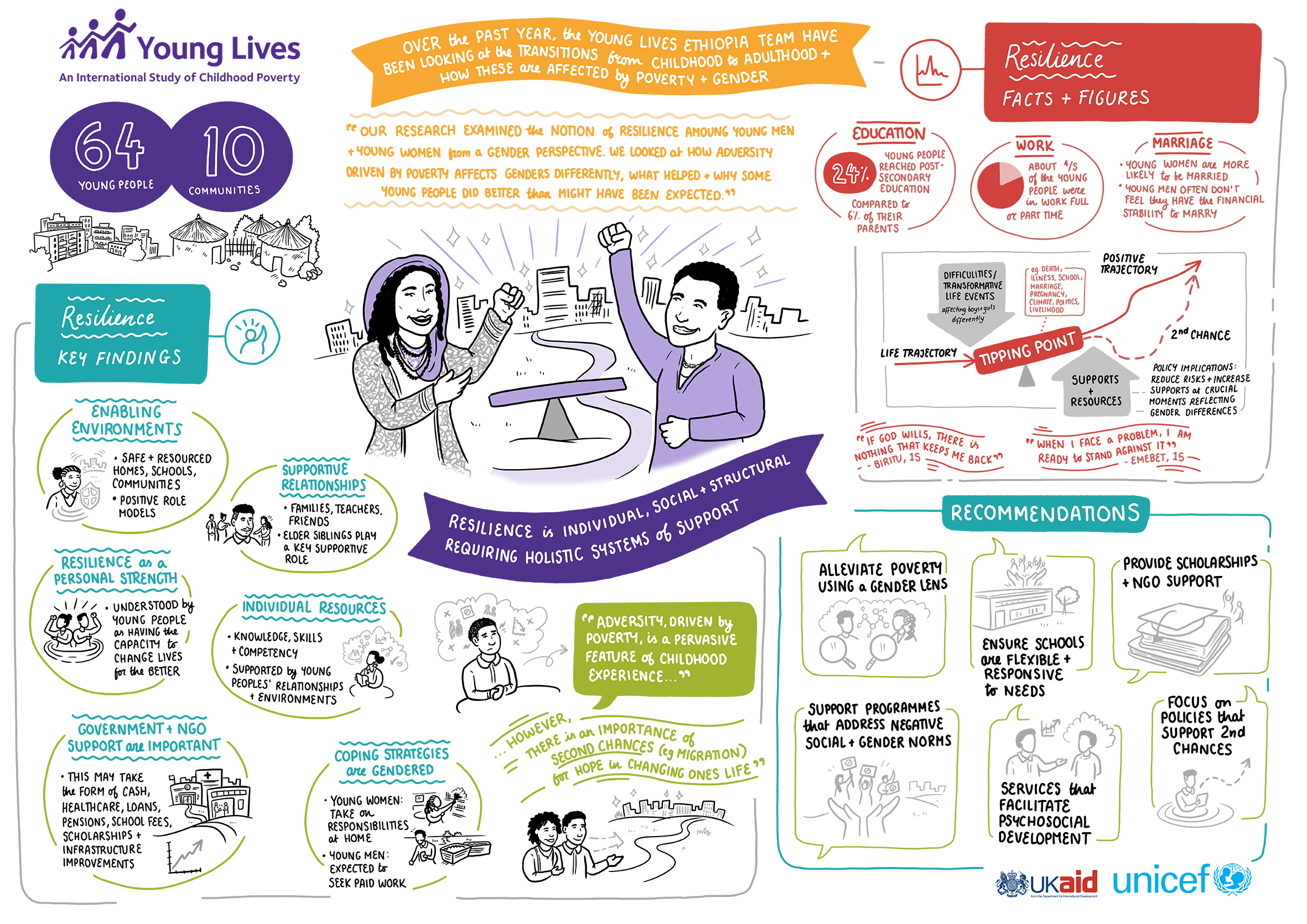 Infographic - Resilience is individual, social + structural requiring holistic systems of support