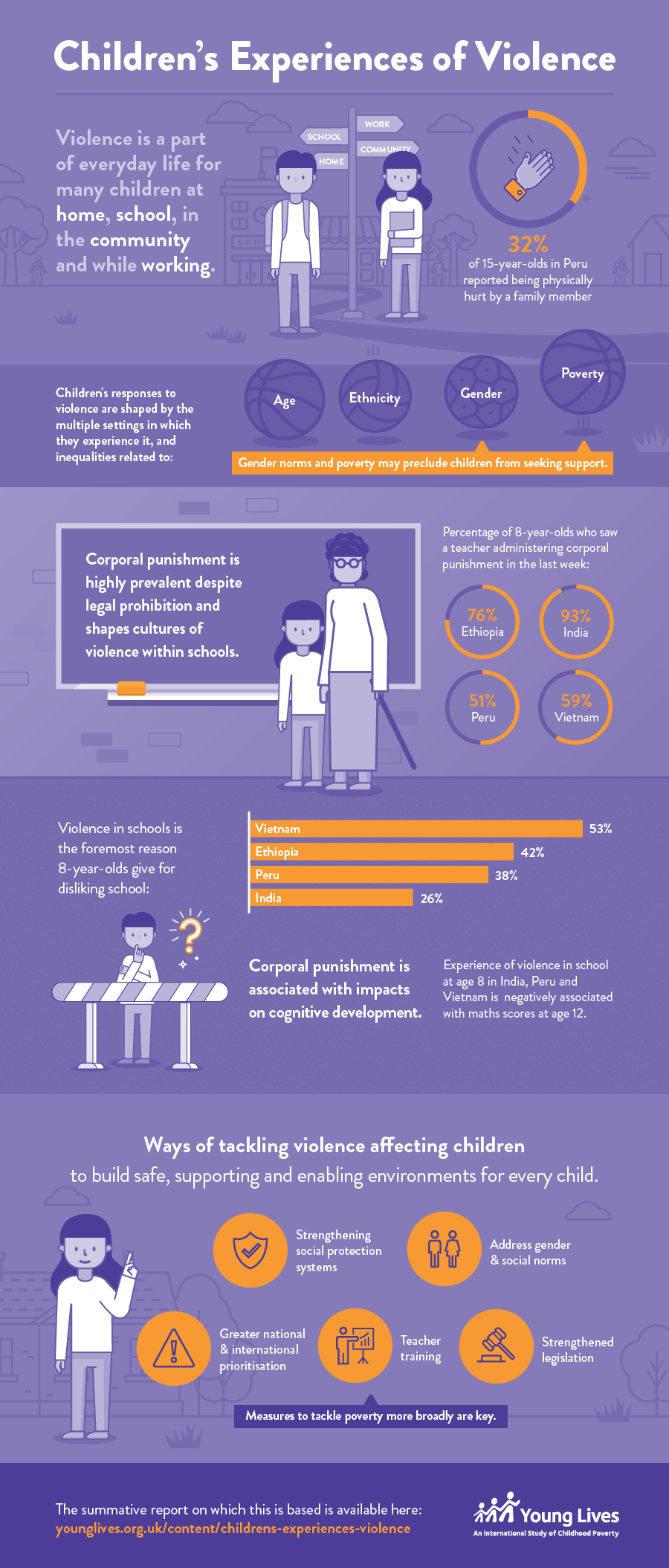 Children's Experiences of Violence infographic