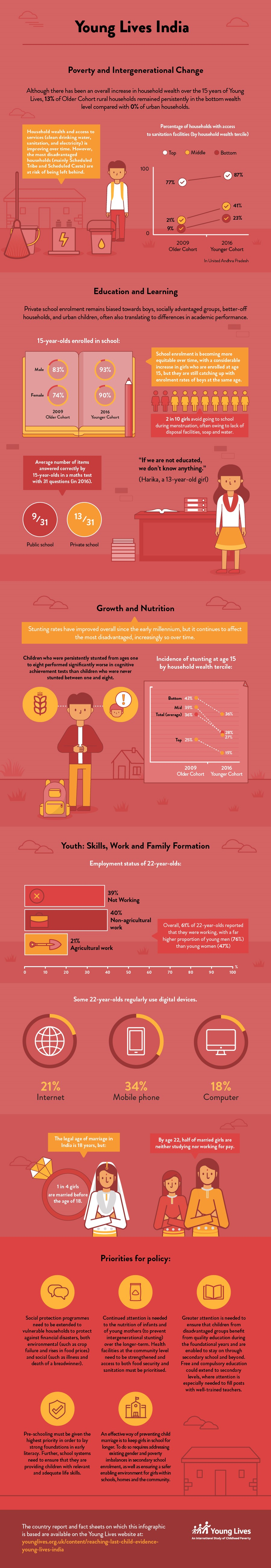 Young Lives India infographic