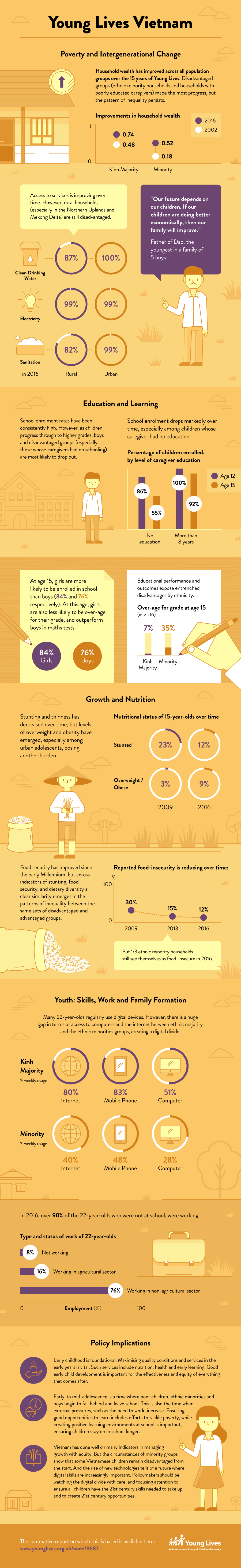 Young Lives Vietnam infographic