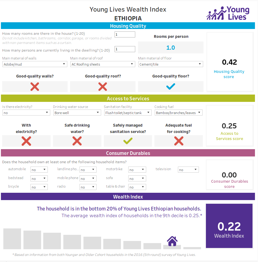 Young Lives Wealth Index Ethiopia