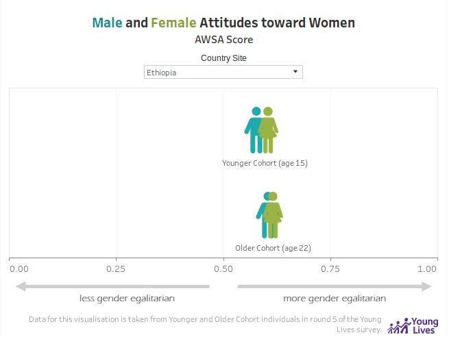 Male and Female Attitudes toward Women