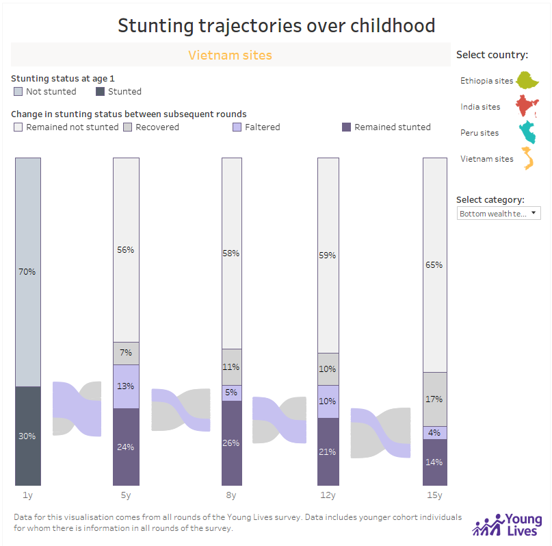 Stunting trajectories over childhood