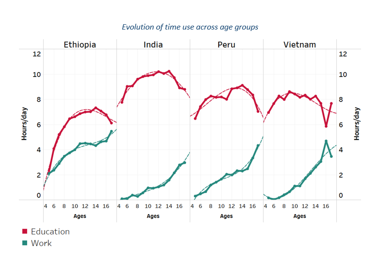 Evolution of time use across age groups