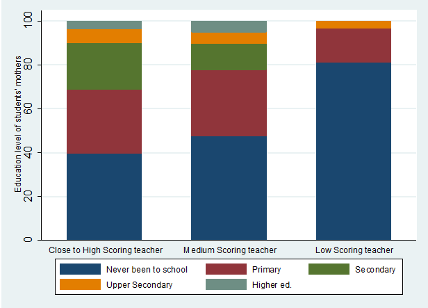 Education level of students' mothers, by teacher CLASS score category