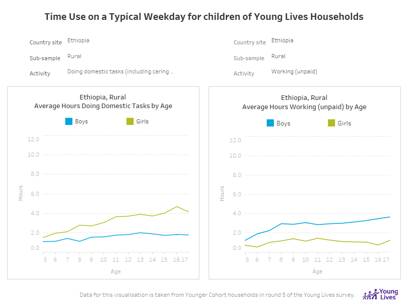 Time Use on a Typical Weekday for Children of Young Lives Households