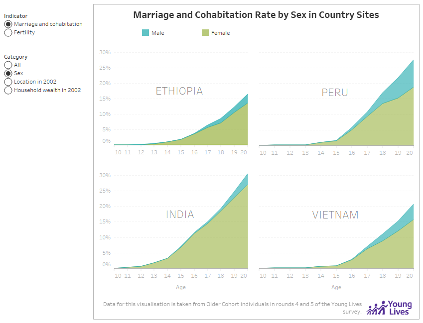 Marriage and Cohabitaiton Rate by Sex in Country Sites
