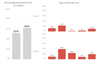 Types of main activity at age 19 and 22 by country sites