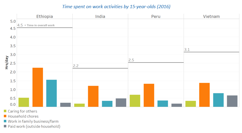 Time spent on work activities by 15 year olds (2016)